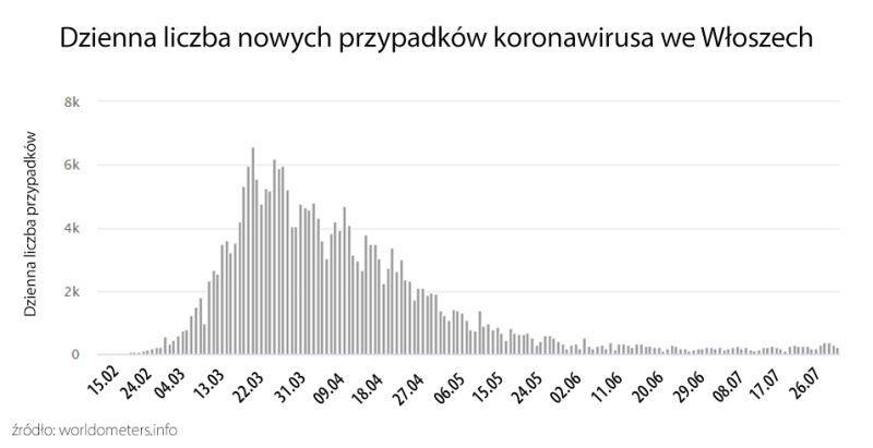 Dzienna liczba nowych przypadków koronawirusa we Włoszech (tvnmeteo.pl za worldometers.info)